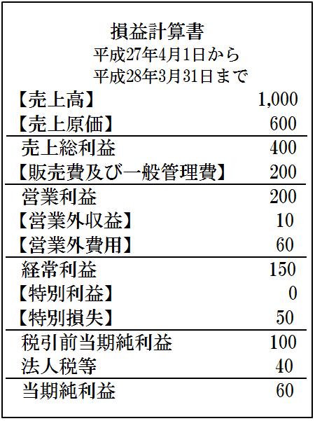 決算書の見方 損益計算書の見方